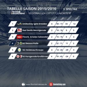 Tabelle U17 nach dem 3. Spieltag