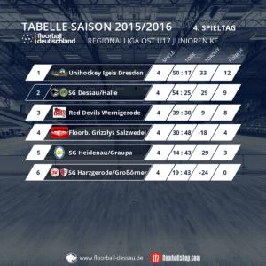 Tabelle U17 - 4. Spieltag